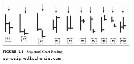 Как читать графики